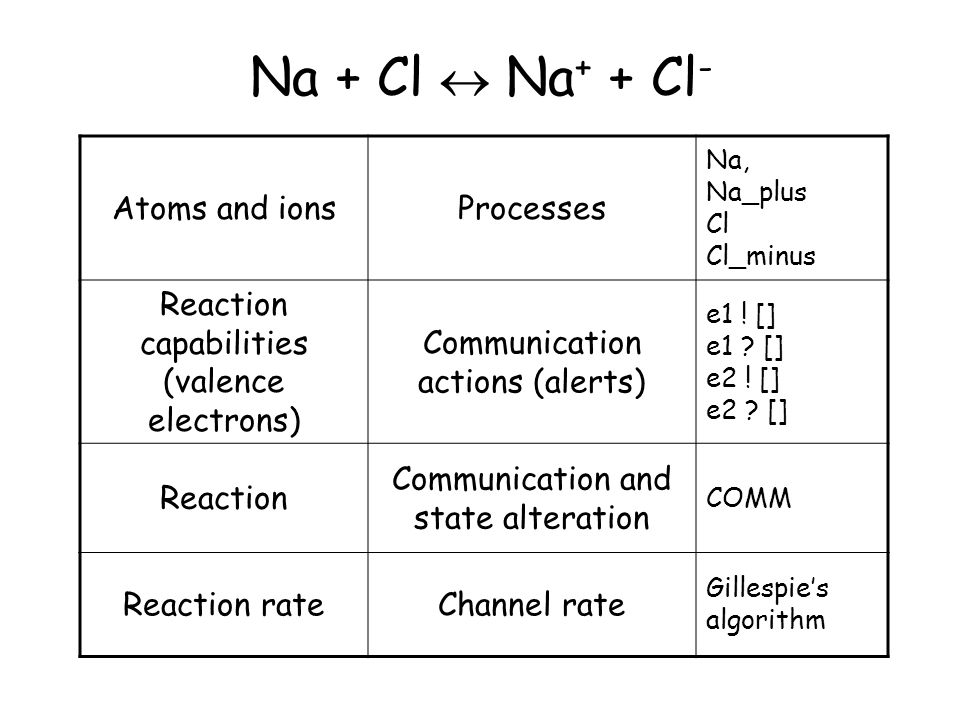 Na + Cl  Na + + Cl - Atoms and ionsProcesses Na, Na_plus Cl Cl_minus Reaction capabilities (valence electrons) Communication actions (alerts) e1 .