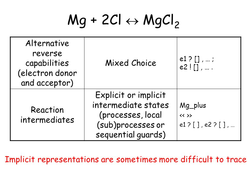 Mg + 2Cl  MgCl 2 Alternative reverse capabilities (electron donor and acceptor) Mixed Choice e1 .