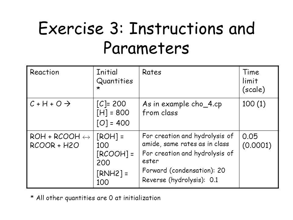 Exercise 3: Instructions and Parameters ReactionInitial Quantities * RatesTime limit (scale) C + H + O  [C]= 200 [H] = 800 [O] = 400 As in example cho_4.cp from class 100 (1) ROH + RCOOH  RCOOR + H2O [ROH] = 100 [RCOOH] = 200 [RNH2] = 100 For creation and hydrolysis of amide, same rates as in class For creation and hydrolysis of ester Forward (condensation): 20 Reverse (hydrolysis): 0.1 0.05 (0.0001) * All other quantities are 0 at initialization