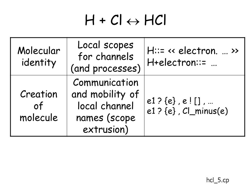 H + Cl  HCl Molecular identity Local scopes for channels (and processes) H::= > H+electron::= … Creation of molecule Communication and mobility of local channel names (scope extrusion) e1 .