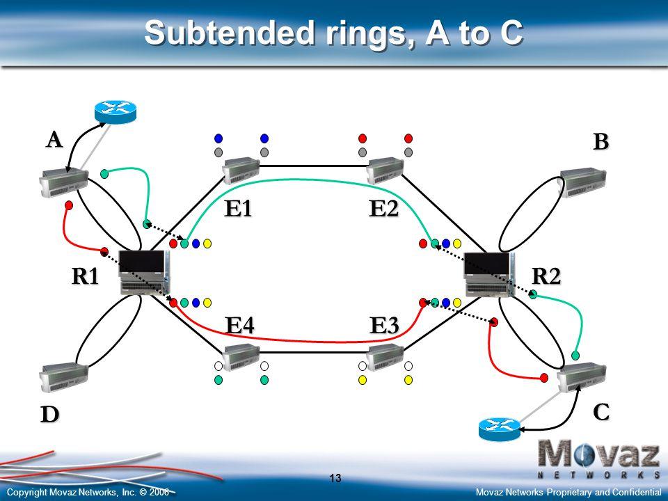 Copyright Movaz Networks, Inc. © 2006Movaz Networks Proprietary and Confidential 13 D A B C Subtended rings, A to C E1E2 R2 E3E4 R1