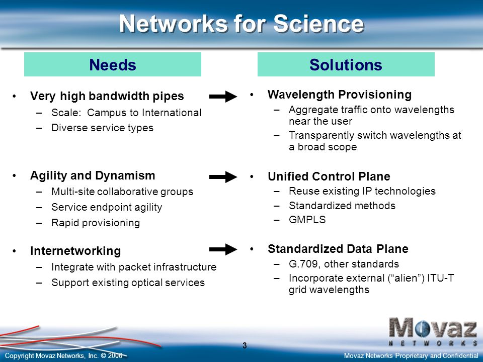 Copyright Movaz Networks, Inc. © 2006Movaz Networks Proprietary and Confidential 3 Networks for Science Very high bandwidth pipes –Scale: Campus to In