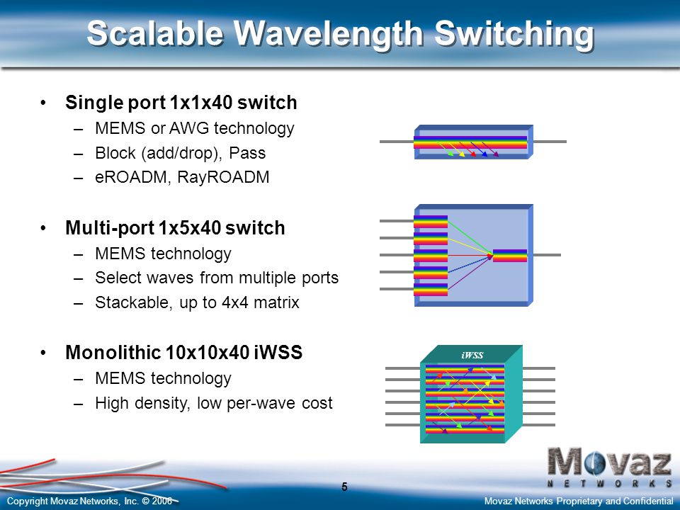 Copyright Movaz Networks, Inc. © 2006Movaz Networks Proprietary and Confidential 5 Scalable Wavelength Switching Single port 1x1x40 switch – –MEMS or