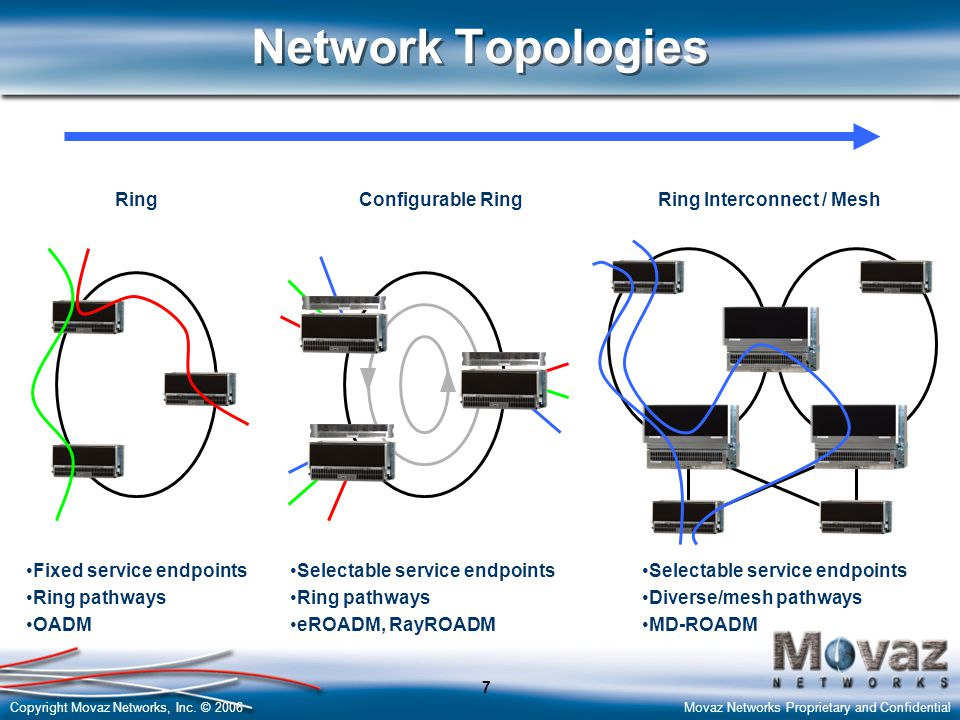 Copyright Movaz Networks, Inc. © 2006Movaz Networks Proprietary and Confidential 7 Network Topologies RingConfigurable RingRing Interconnect / Mesh Fi