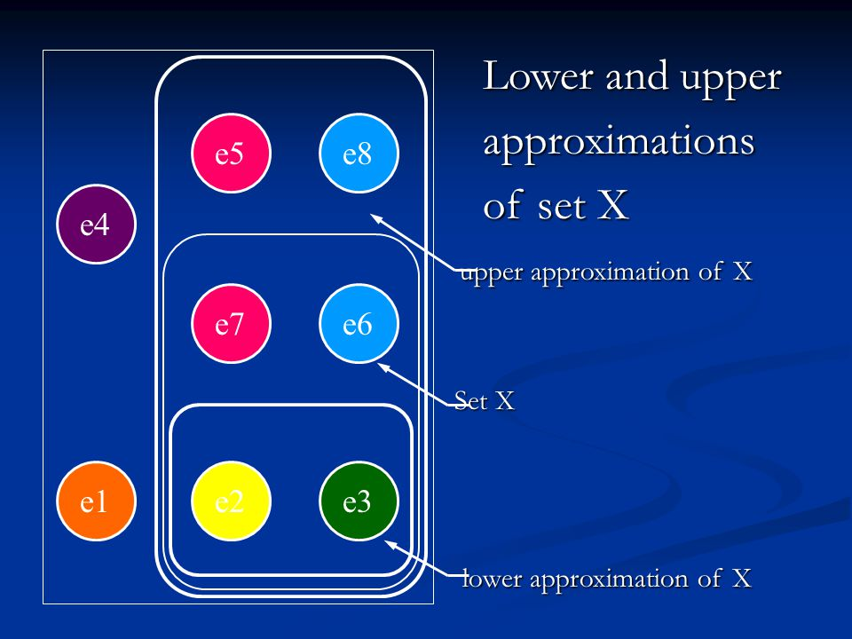 Lower and upper Lower and upper approximations approximations of set X of set X upper approximation of X upper approximation of X Set X Set X lower approximation of X lower approximation of X e2e3 e7e6 e5e8 e1 e4