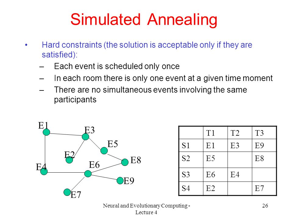 Neural and Evolutionary Computing - Lecture 4 26 Simulated Annealing Hard constraints (the solution is acceptable only if they are satisfied): –Each event is scheduled only once –In each room there is only one event at a given time moment –There are no simultaneous events involving the same participants E1 E2 E3 E4 E5 E6 E7 E8 E9 T1T2T3 S1E1E3E9 S2E5E8 S3E6E4 S4E2E7