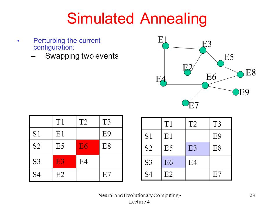 Neural and Evolutionary Computing - Lecture 4 29 Simulated Annealing Perturbing the current configuration: –Swapping two events T1T2T3 S1E1E9 S2E5E6E8 S3E3E4 S4E2E7 T1T2T3 S1E1E9 S2E5E3E8 S3E6E4 S4E2E7 E1 E2 E3 E4 E5 E6 E7 E8 E9