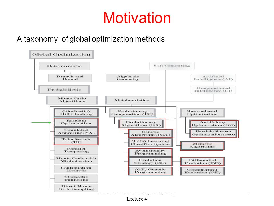 Neural and Evolutionary Computing - Lecture 4 3 Motivation A taxonomy of global optimization methods