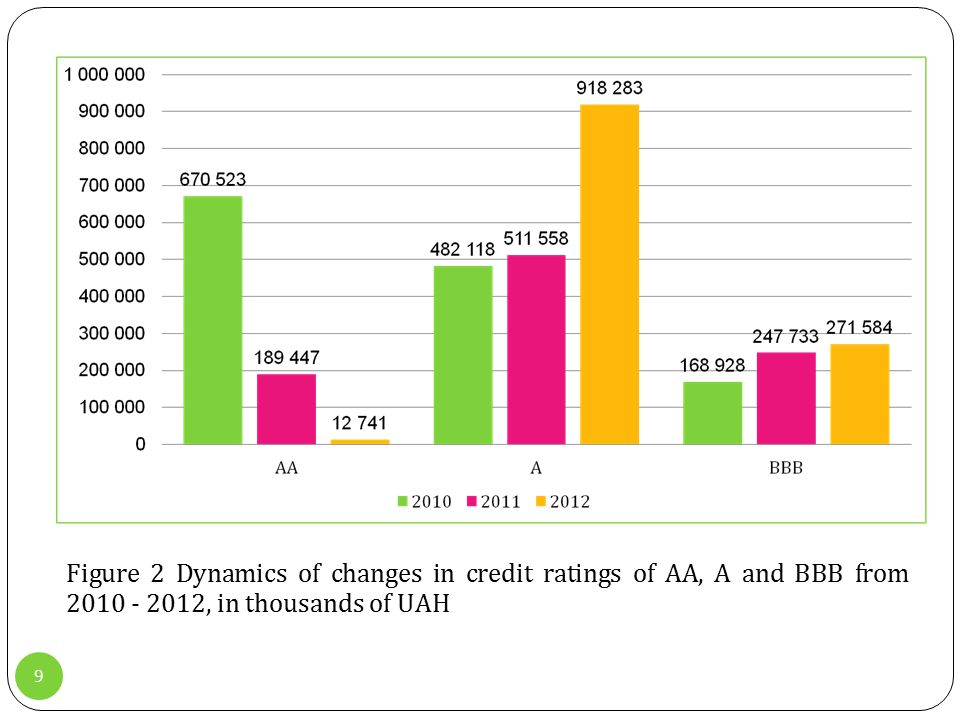 9 Figure 2 Dynamics of changes in credit ratings of AA, A and BBB from 2010 - 2012, in thousands of UАН