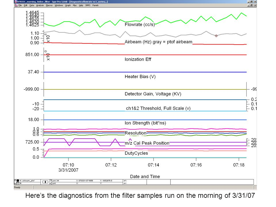 Here's the diagnostics from the filter samples run on the morning of 3/31/07