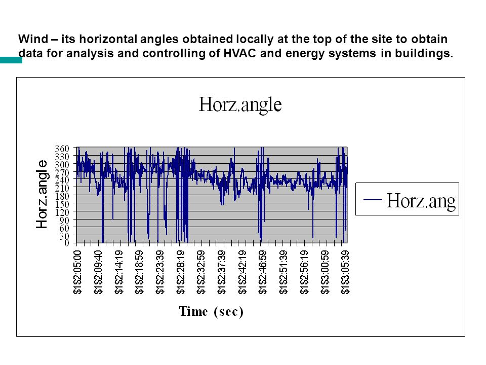 Wind speed obtained locally at the top of the site to obtain data for analysis and controlling of HVAC and energy systems in buildings. a a