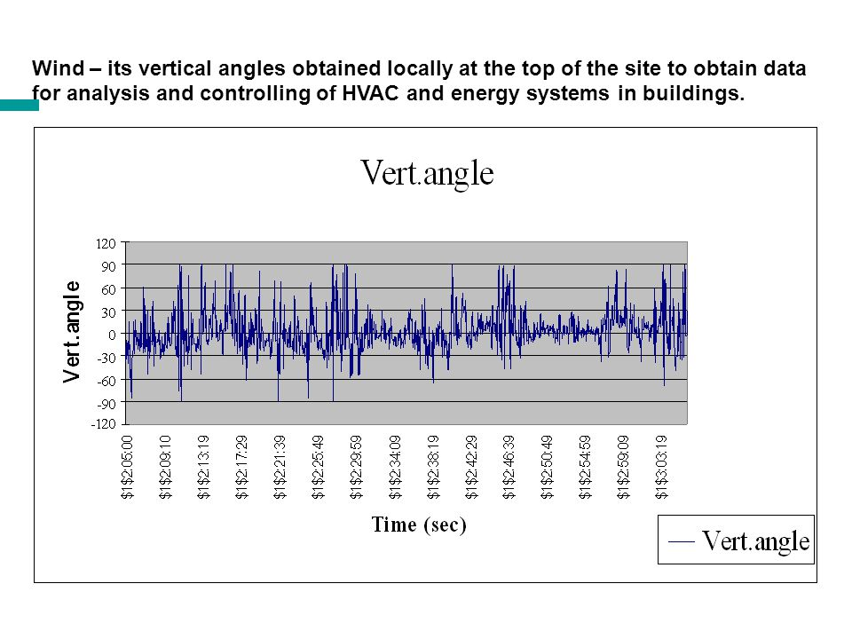 Wind – its horizontal angles obtained locally at the top of the site to obtain data for analysis and controlling of HVAC and energy systems in buildings.