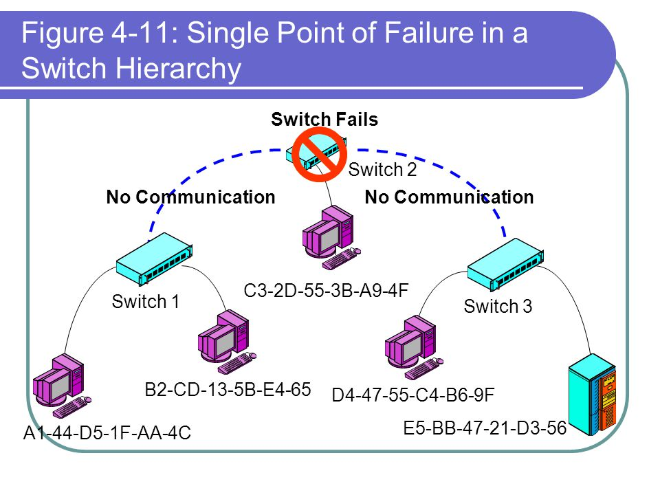 Figure 4-11: Single Point of Failure in a Switch Hierarchy No Communication Switch 1 Switch 2 Switch 3 Switch Fails A1-44-D5-1F-AA-4C B2-CD-13-5B-E4-6
