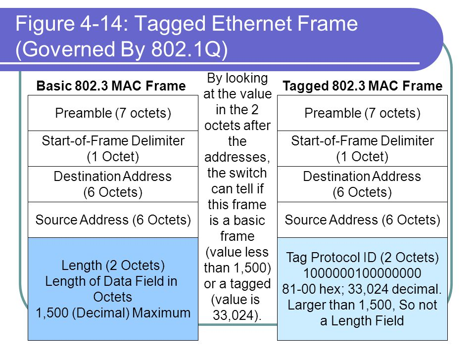 Figure 4-14: Tagged Ethernet Frame (Governed By 802.1Q) Destination Address (6 Octets) Destination Address (6 Octets) Source Address (6 Octets) Length