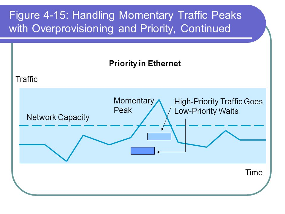 Figure 4-15: Handling Momentary Traffic Peaks with Overprovisioning and Priority, Continued Traffic Network Capacity Momentary Peak Time Priority in E
