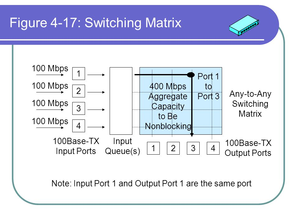 Figure 4-17: Switching Matrix 1 2 3 4 100 Mbps 1234 Port 1 to Port 3 400 Mbps Aggregate Capacity to Be Nonblocking Input Queue(s) 100Base-TX Input Por