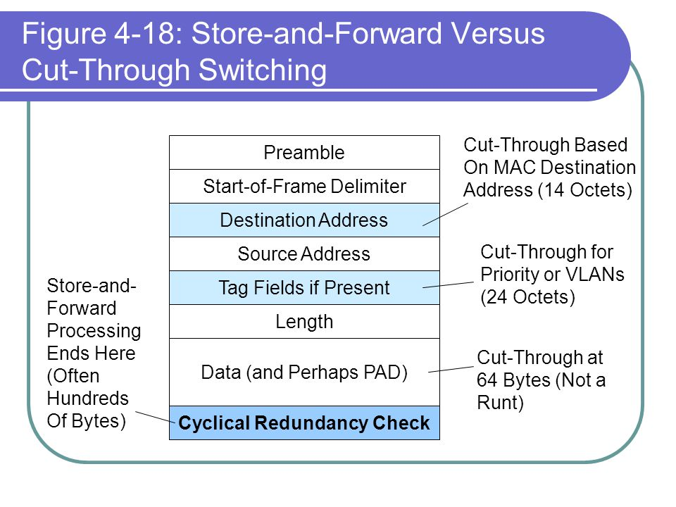 Figure 4-18: Store-and-Forward Versus Cut-Through Switching Preamble Start-of-Frame Delimiter Destination Address Source Address Tag Fields if Present