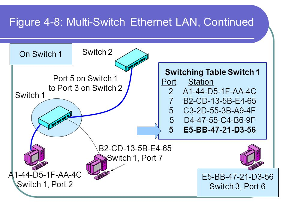 Figure 4-8: Multi-Switch Ethernet LAN, Continued Switching Table Switch 1 PortStation 2A1-44-D5-1F-AA-4C 7B2-CD-13-5B-E4-65 5C3-2D-55-3B-A9-4F 5D4-47-
