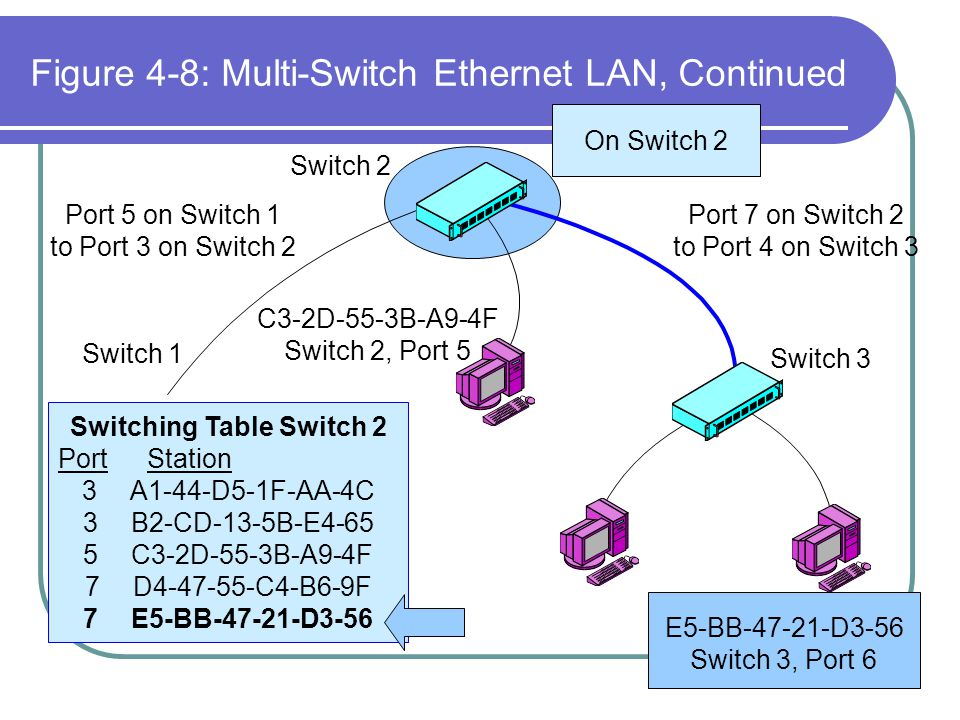 Figure 4-8: Multi-Switch Ethernet LAN, Continued Switch 2 Switch 1 Switch 3 Port 5 on Switch 1 to Port 3 on Switch 2 Port 7 on Switch 2 to Port 4 on S