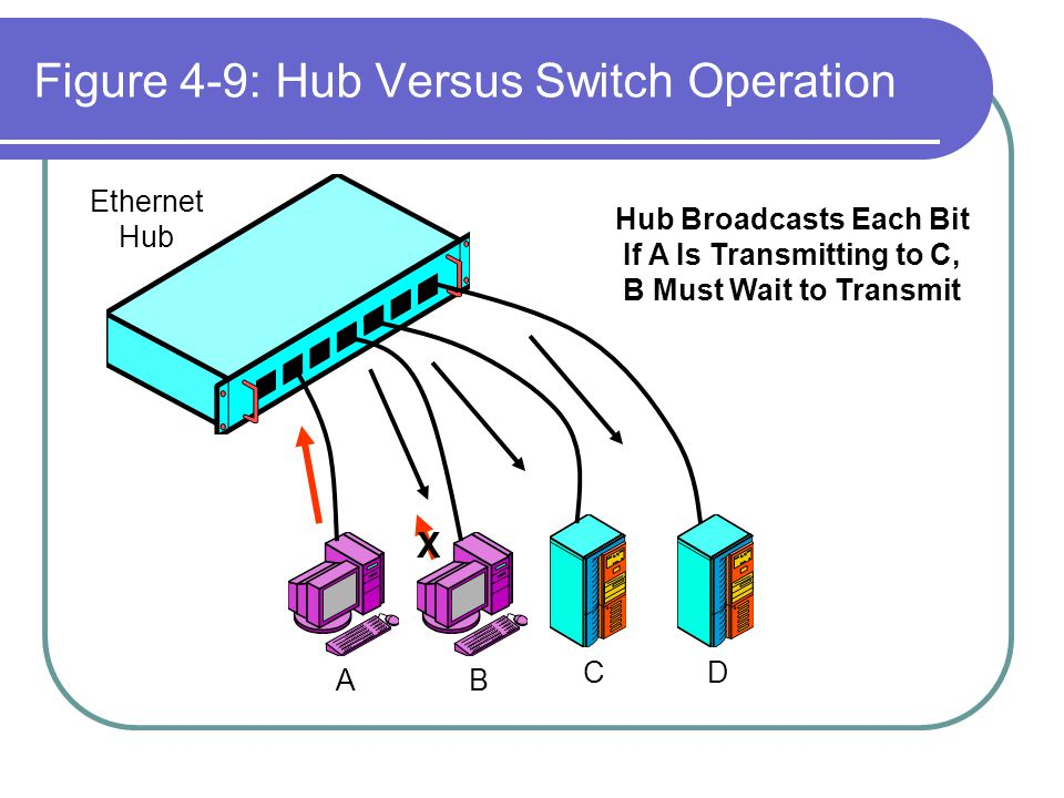Figure 4-9: Hub Versus Switch Operation AB CD Ethernet Hub Hub Broadcasts Each Bit If A Is Transmitting to C, B Must Wait to Transmit X