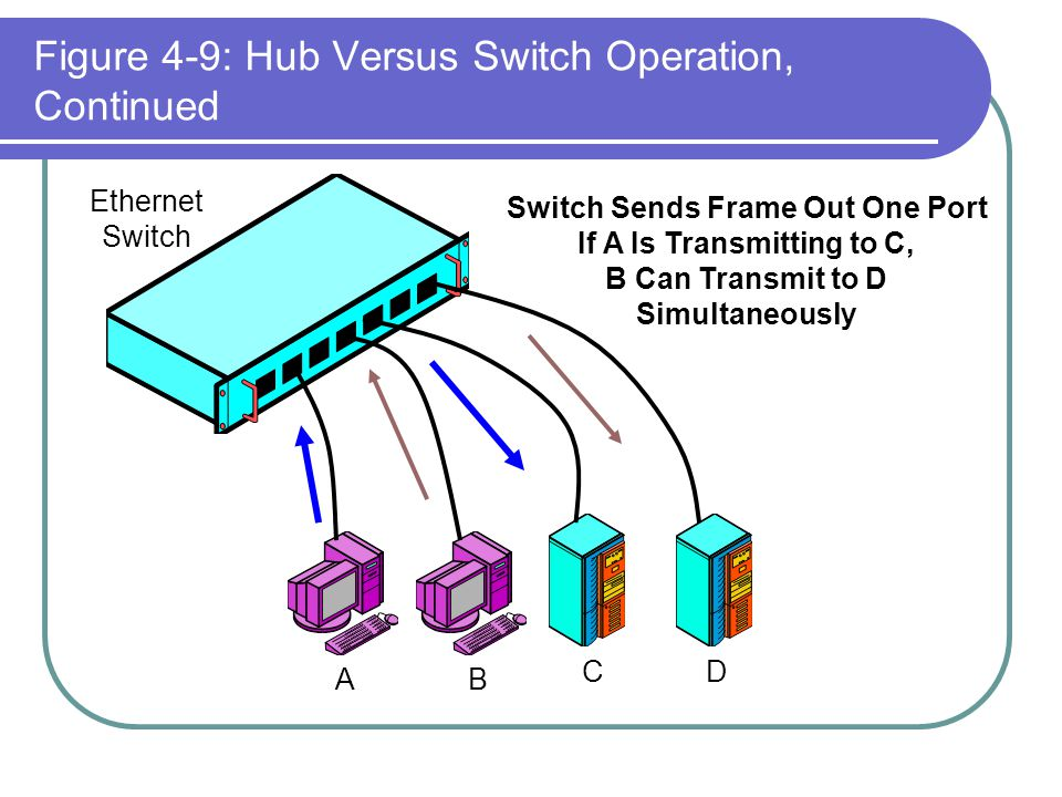 Figure 4-9: Hub Versus Switch Operation, Continued AB CD Ethernet Switch Switch Sends Frame Out One Port If A Is Transmitting to C, B Can Transmit to
