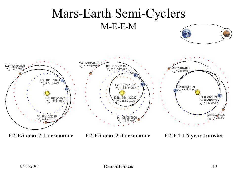 9/13/2005Damon Landau10 Mars-Earth Semi-Cyclers M-E-E-M E2-E3 near 2:1 resonanceE2-E3 near 2:3 resonanceE2-E4 1.5 year transfer