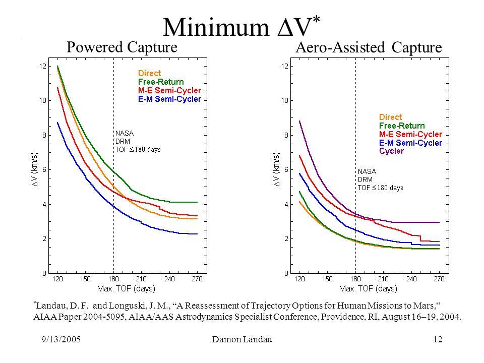9/13/2005Damon Landau12 Minimum  V * Powered Capture Aero-Assisted Capture * Landau, D.