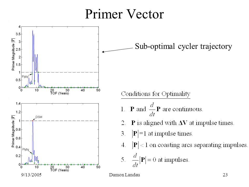 9/13/2005Damon Landau23 Primer Vector Sub-optimal cycler trajectory |P|