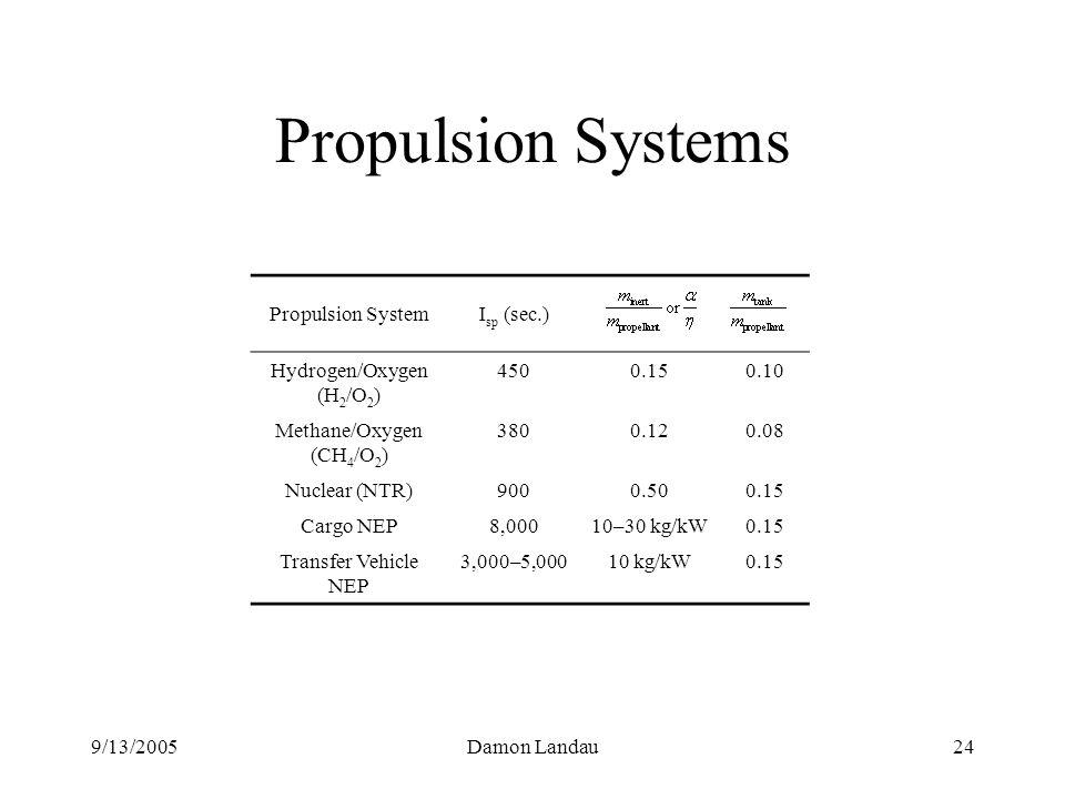 9/13/2005Damon Landau24 Propulsion Systems Propulsion SystemI sp (sec.) Hydrogen/Oxygen (H 2 /O 2 ) 4500.150.10 Methane/Oxygen (CH 4 /O 2 ) 3800.120.08 Nuclear (NTR)9000.500.15 Cargo NEP8,00010–30 kg/kW0.15 Transfer Vehicle NEP 3,000–5,00010 kg/kW0.15
