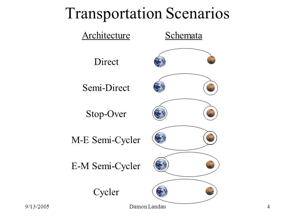 9/13/2005Damon Landau4 Transportation Scenarios ArchitectureSchemata Direct Semi-Direct Stop-Over M-E Semi-Cycler E-M Semi-Cycler Cycler