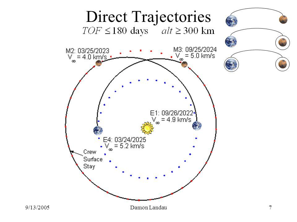 9/13/2005Damon Landau7 Direct Trajectories