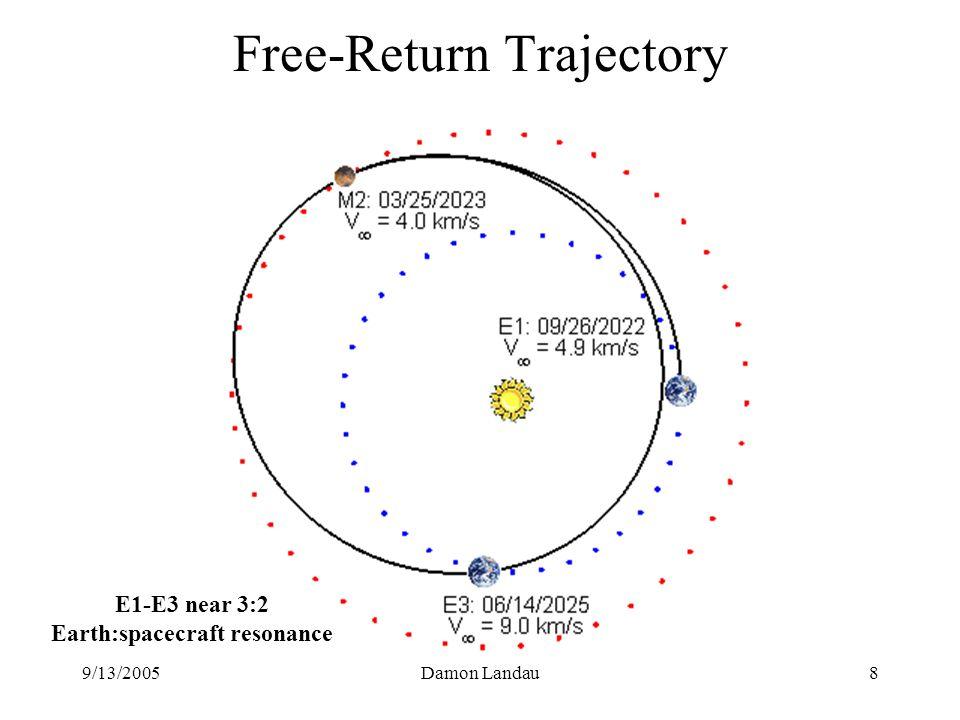 9/13/2005Damon Landau8 Free-Return Trajectory E1-E3 near 3:2 Earth:spacecraft resonance