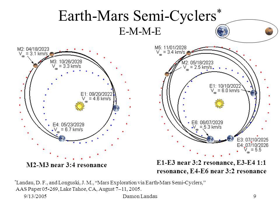 9/13/2005Damon Landau9 Earth-Mars Semi-Cyclers * E-M-M-E M2-M3 near 3:4 resonance E1-E3 near 3:2 resonance, E3-E4 1:1 resonance, E4-E6 near 3:2 resonance * Landau, D.
