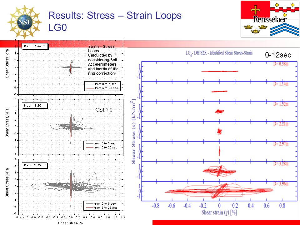 Results: Stress – Strain Loops LG0 0-12sec GSI 1.0 Strain – Stress Loops Calculated by considering Soil Accelerometers and Inertia of the ring correct