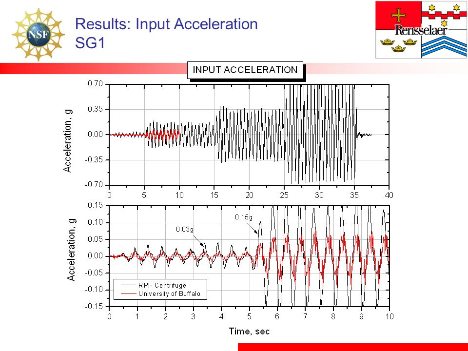 Results: Input Acceleration SG1