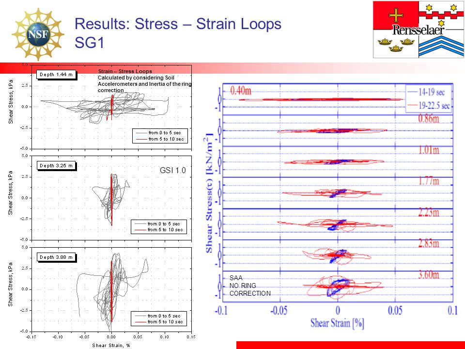 Results: Stress – Strain Loops SG1 GSI 1.0 Strain – Stress Loops Calculated by considering Soil Accelerometers and Inertia of the ring correction SAA