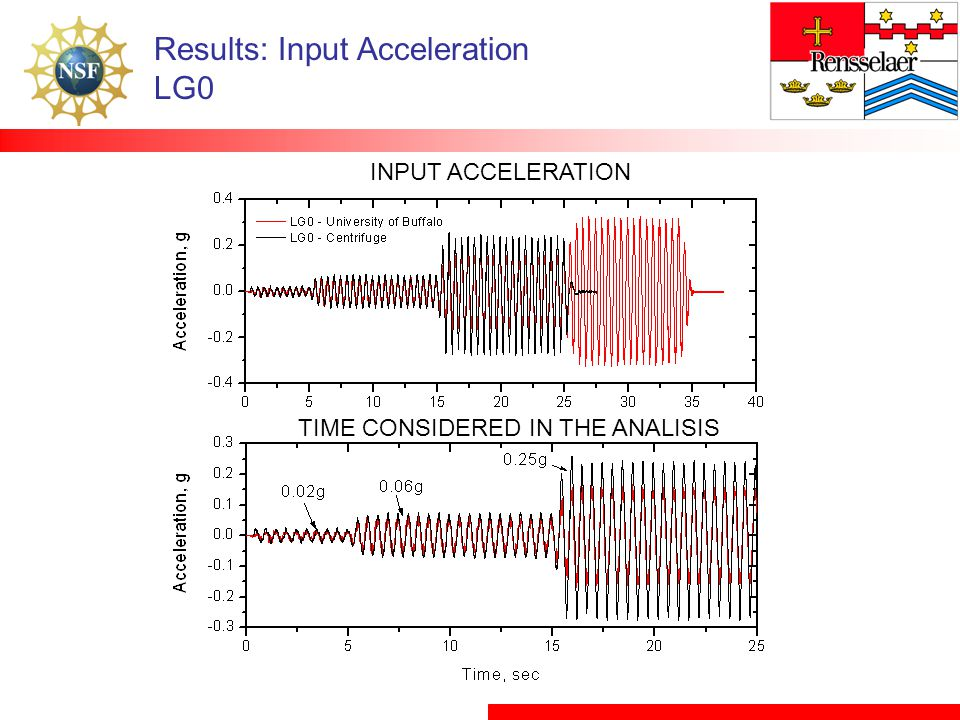 Results: Input Acceleration LG0 INPUT ACCELERATION TIME CONSIDERED IN THE ANALISIS
