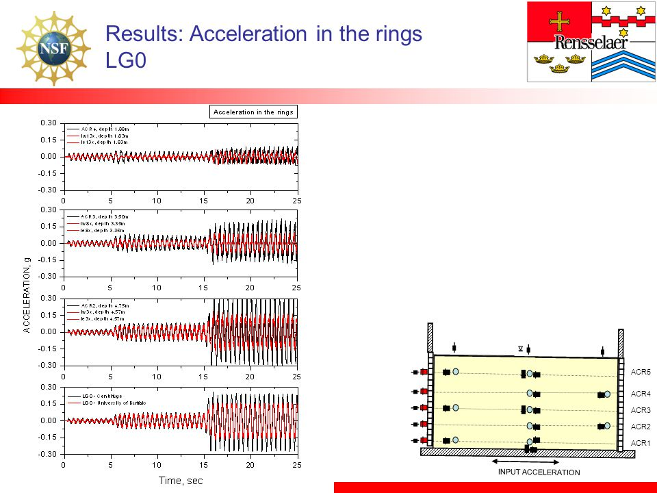 Results: Acceleration in the rings LG0 INPUT ACCELERATION ACR5 ACR4 ACR3 ACR2 ACR1