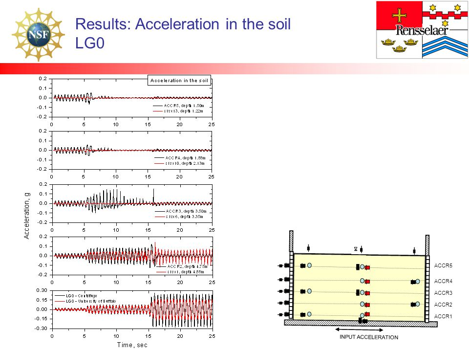 Results: Acceleration in the soil LG0 INPUT ACCELERATION ACCR5 ACCR4 ACCR3 ACCR2 ACCR1