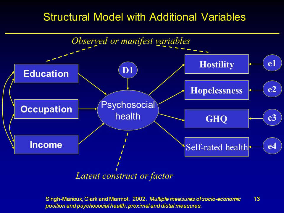 13 Structural Model with Additional Variables GHQ Hostility Hopelessness Income Occupation Education Self-rated health Psychosocial health D1 e4 e3 e2 e1 Singh-Manoux, Clark and Marmot.