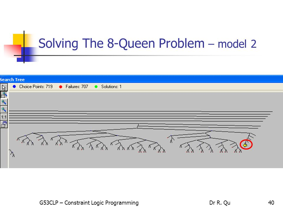 40 Solving The 8-Queen Problem – model 2 G53CLP – Constraint Logic ProgrammingDr R. Qu
