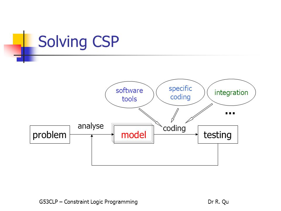 Solving CSP problem model testing analyse coding software tools specific coding integration … G53CLP – Constraint Logic ProgrammingDr R.