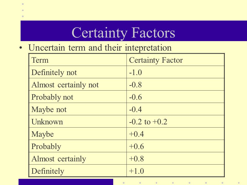 Certainty Factors Uncertain term and their intepretation TermCertainty Factor Definitely not Almost certainly not-0.8 Probably not-0.6 Maybe not-0.4 U