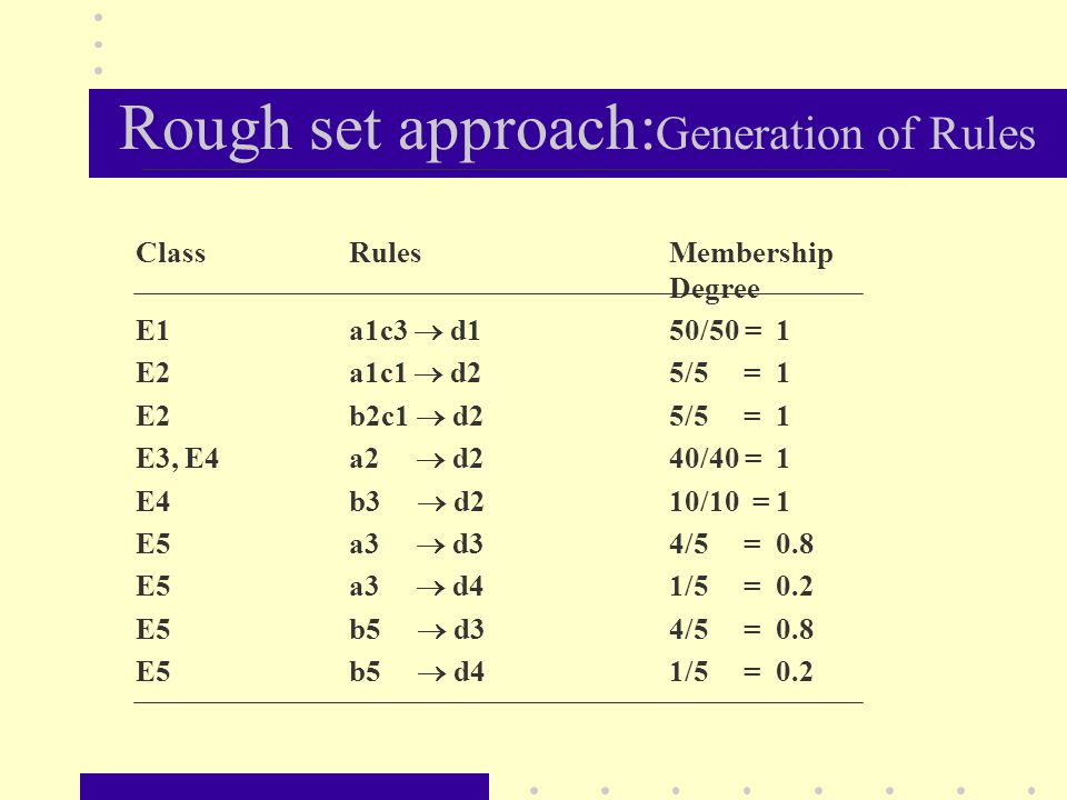 Rough set approach: Generation of Rules ClassRulesMembership Degree E1a1c3  d150/50 = 1 E2a1c1  d25/5 = 1 E2b2c1  d25/5 = 1 E3, E4a2  d240/40 = 1