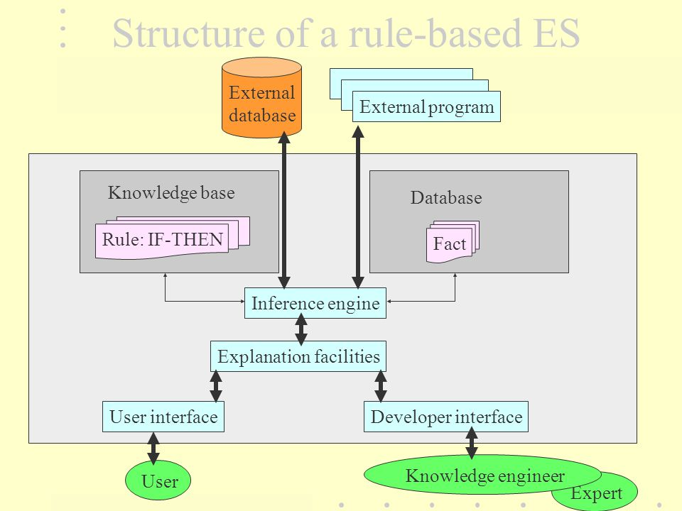 Expert Structure of a rule-based ES Rule: IF-THEN Fact Knowledge base Database Inference engine Explanation facilities User interfaceDeveloper interfa