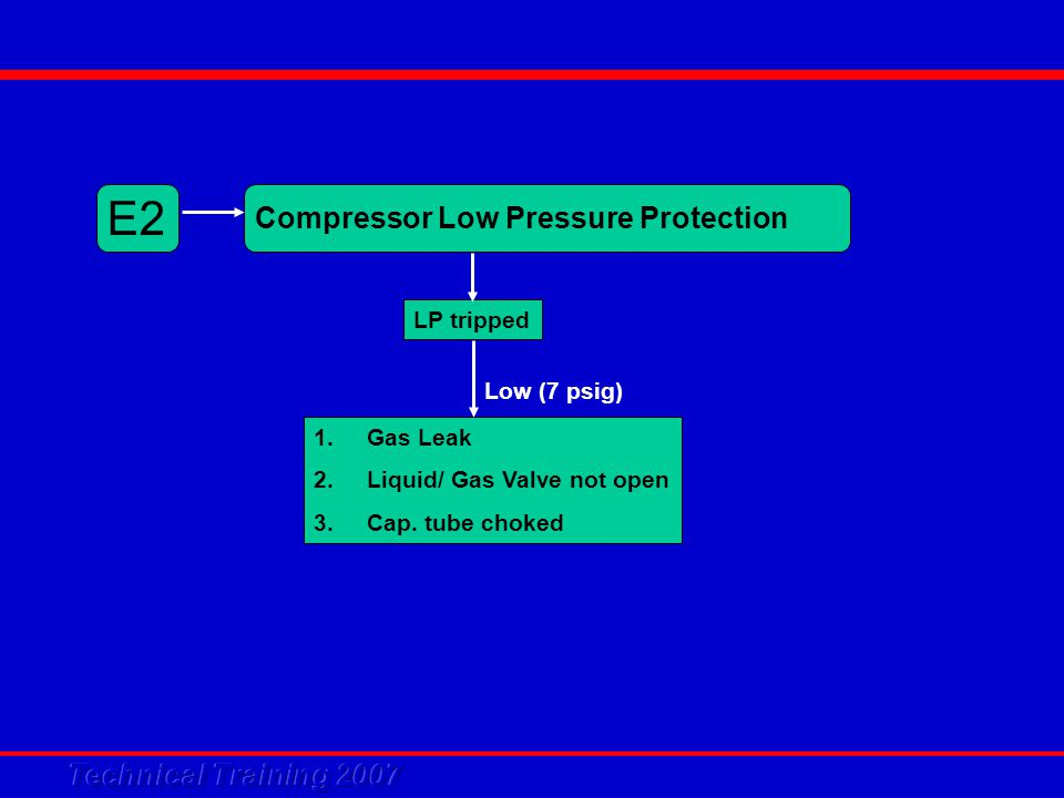 E2 Compressor Low Pressure Protection 1.Gas Leak 2.Liquid/ Gas Valve not open 3.Cap. tube choked Low (7 psig) LP tripped