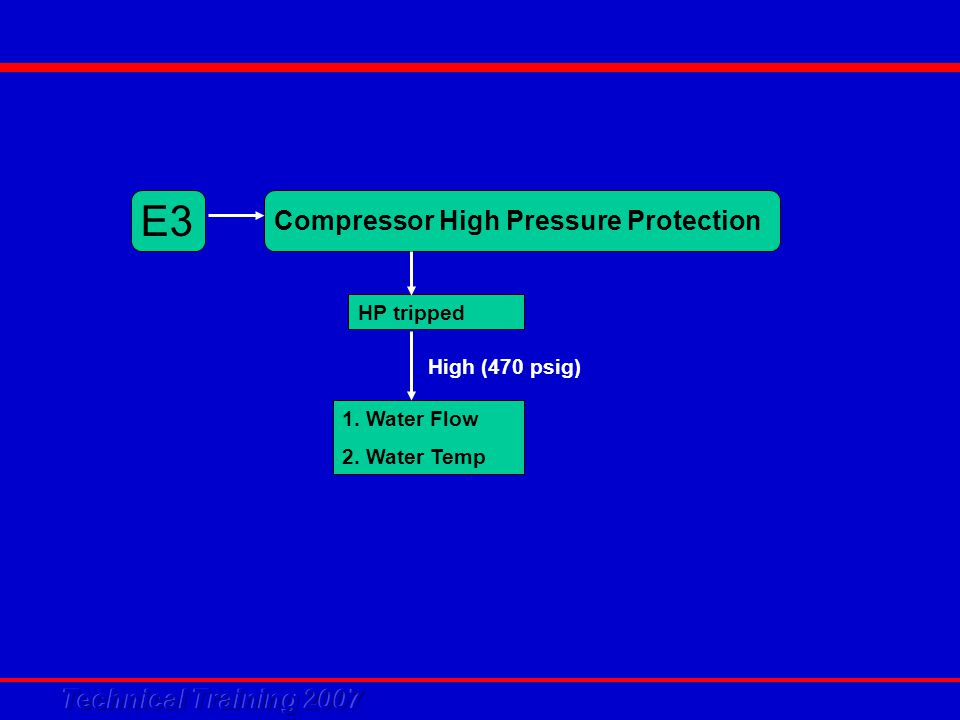 E3 Compressor High Pressure Protection HP tripped 1. Water Flow 2. Water Temp High (470 psig)
