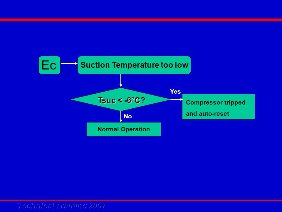 Ec Suction Temperature too low Tsuc < -6°C Tsuc < -6°C? Normal Operation No Compressor tripped and auto-reset Yes