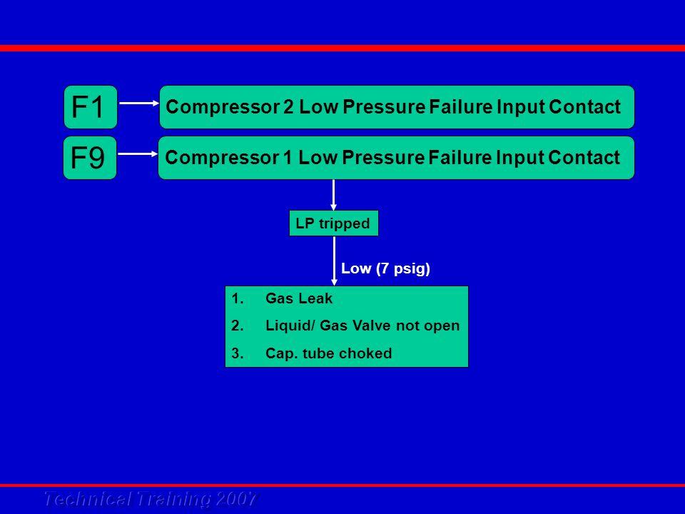 F9 Compressor 1 Low Pressure Failure Input Contact F1 Compressor 2 Low Pressure Failure Input Contact 1.Gas Leak 2.Liquid/ Gas Valve not open 3.Cap.