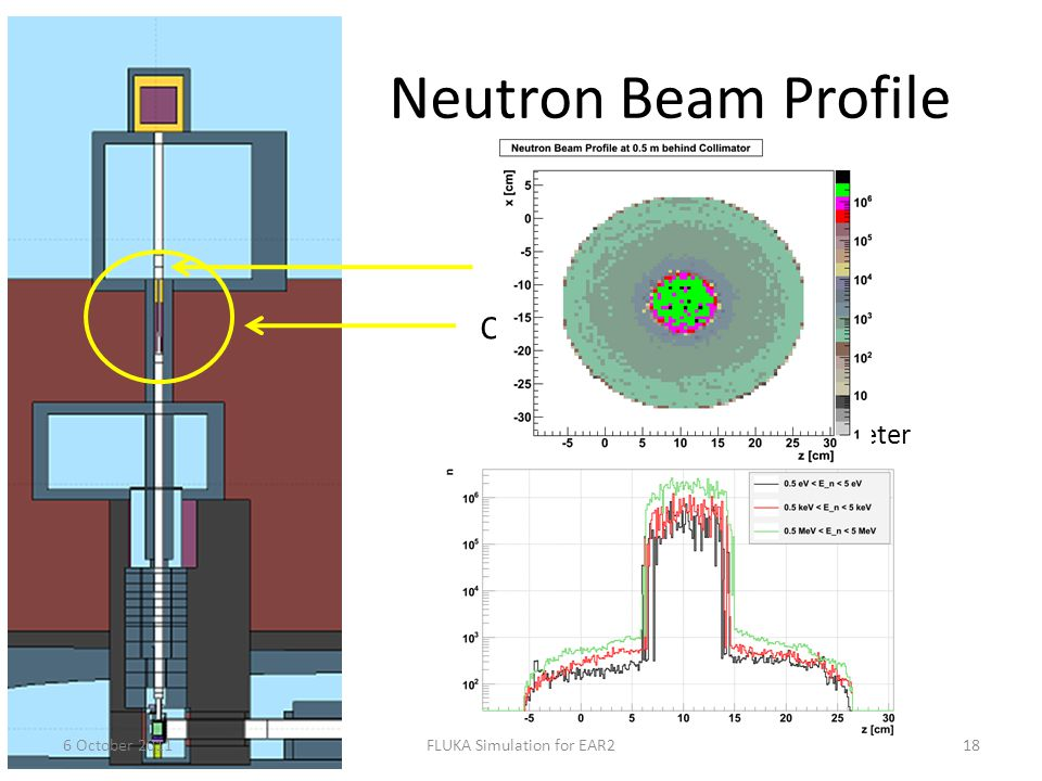 Neutron Beam Profile 6 October 2011FLUKA Simulation for EAR218 Collimator: 1.2m Fe: conical shape 2.1m PE borated: straight with 8 cm diameter